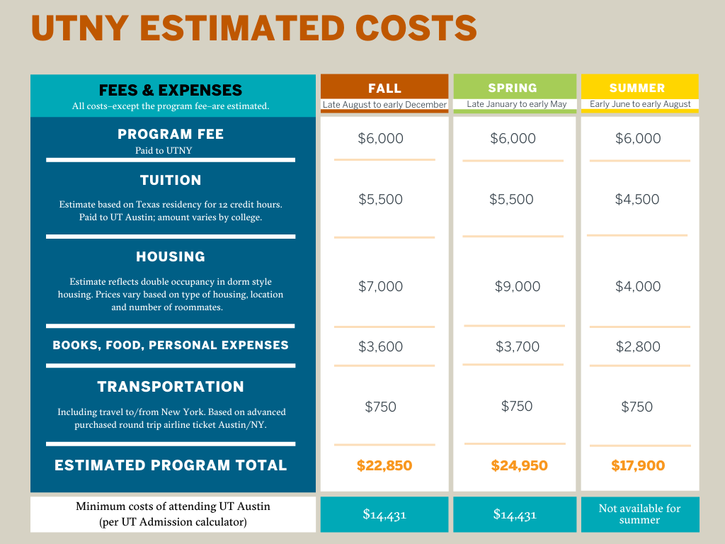 UTNY Estimated Costs Chart